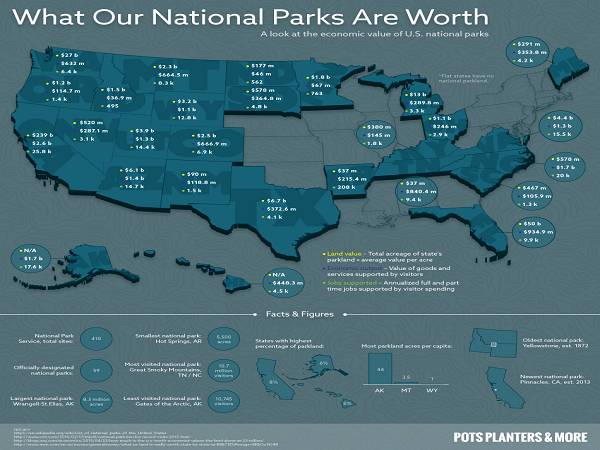 The Value of Our National Parks | Pots Planters and More